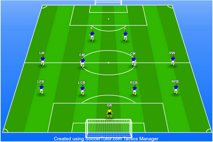 The player's position in the 4-4-2 formation