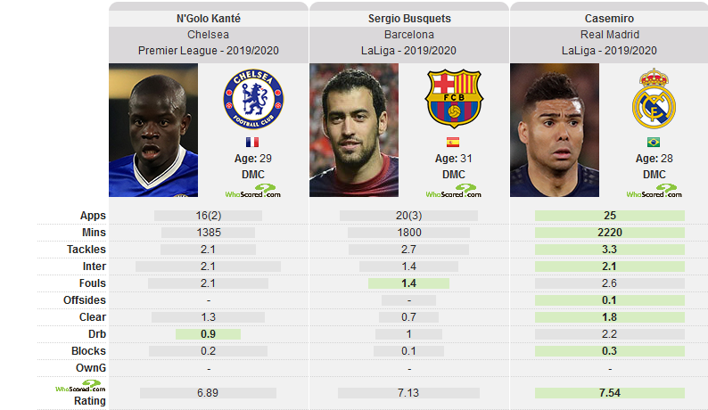 Defensive stats of the Kante, Busquets and Casemiro
