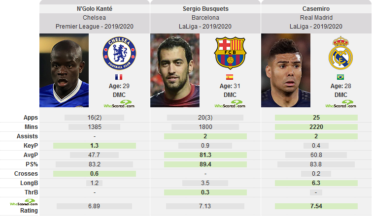 Kante, Busquets and casemiro passing stats