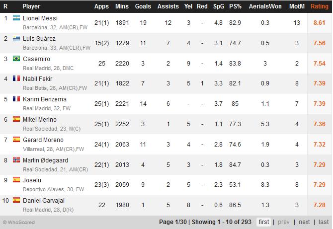 La liga players statistiques