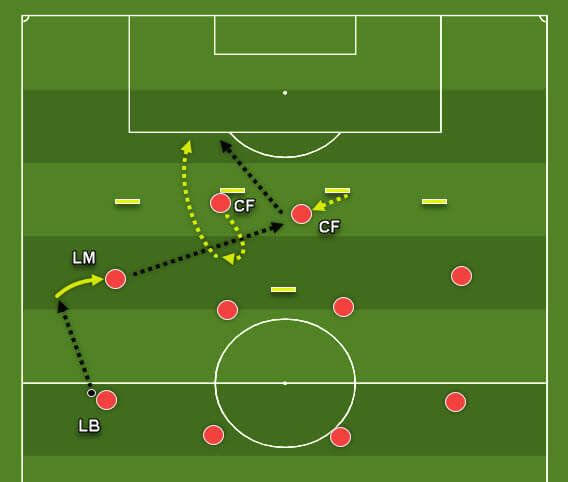 Central 4-4-2 formation