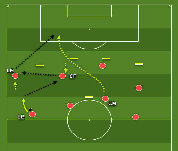 Central pattern of play